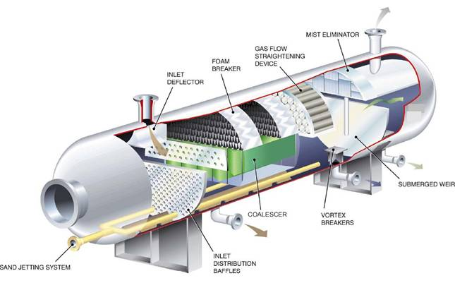 Separator Internals – Scube Mass Transfer